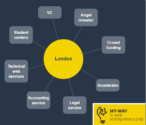 Introducing the MY-WAY map: Europe's startup ecosystems indexed in a visual map